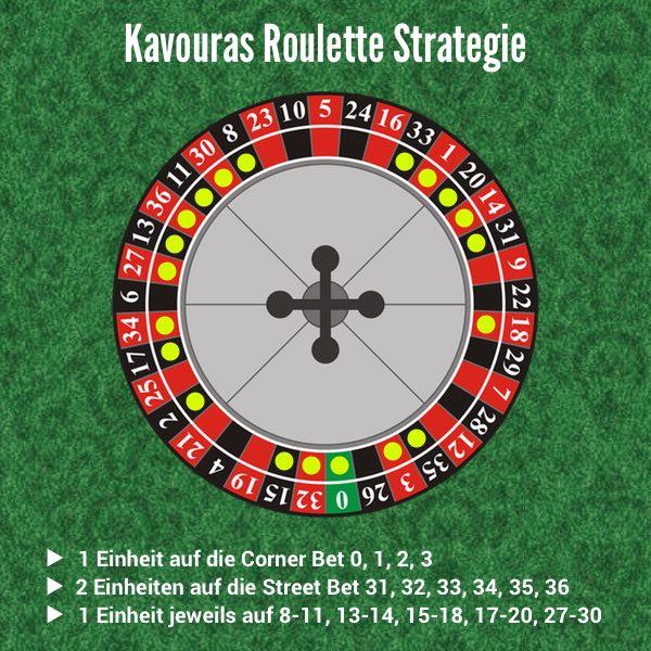 Roulette Strategie einfach - 811113