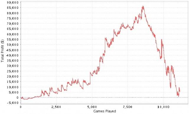 Poker For - 141174