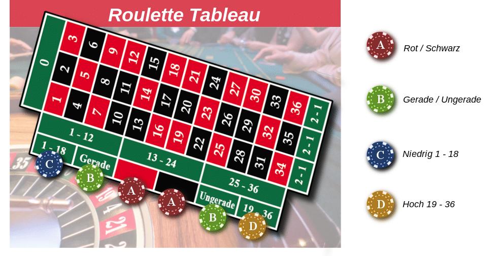 Gerade ungerade Roulette - 666029