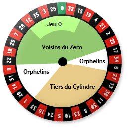 Roulette Orphelins - 746125